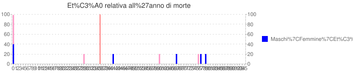 Età relativa all'anno di morte